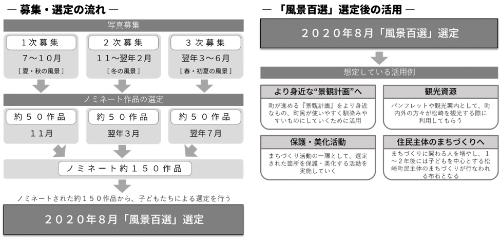 早稲田大学卯月ゼミによる【五感で選ぶ、松崎らしい風景百選】